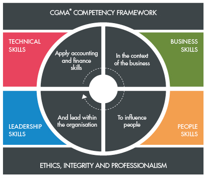 cgma-competency-framework.png