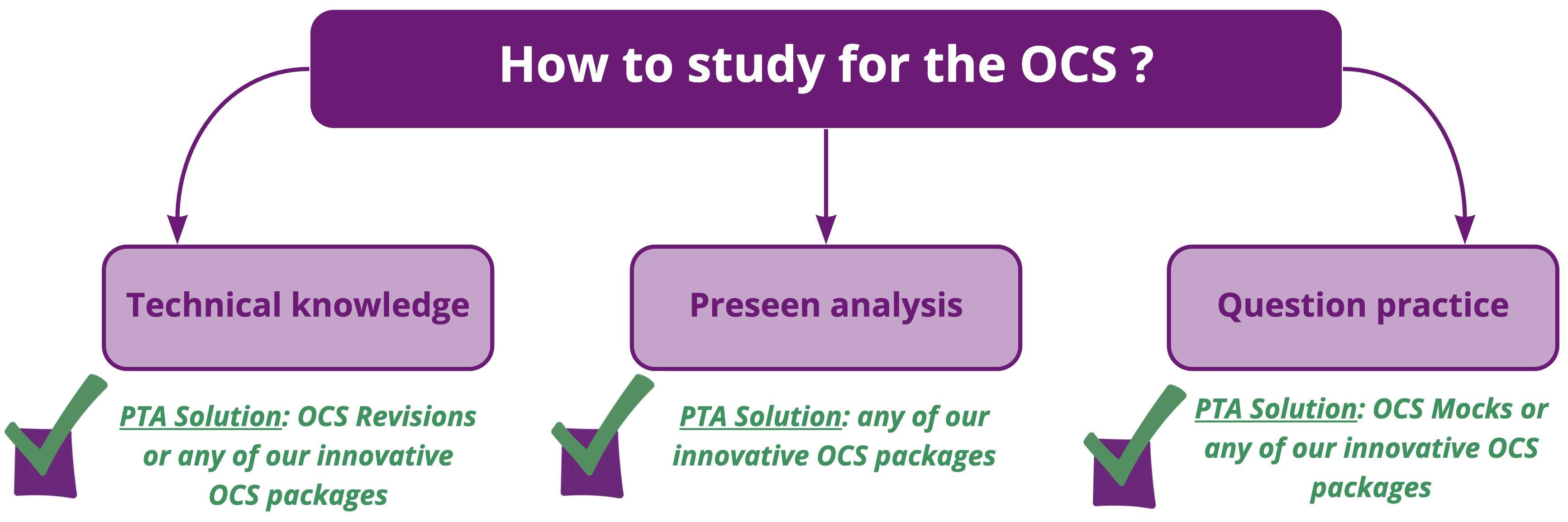 how-to-study-for-cima-ocs-exam