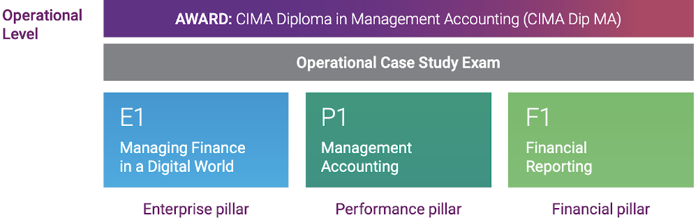 cima-ocs-operational-case-study