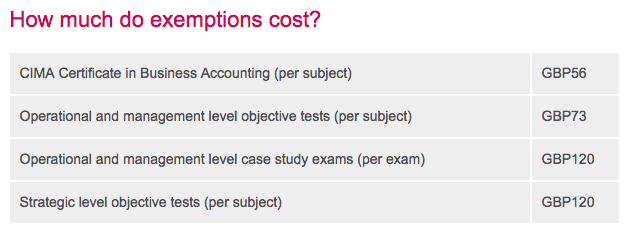 CIMA exemptions costs