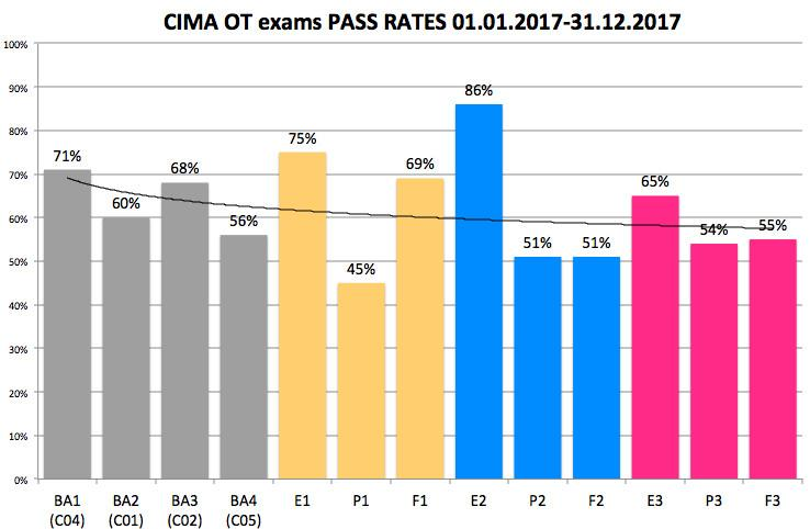 CIMA OT pass rates overview V3e