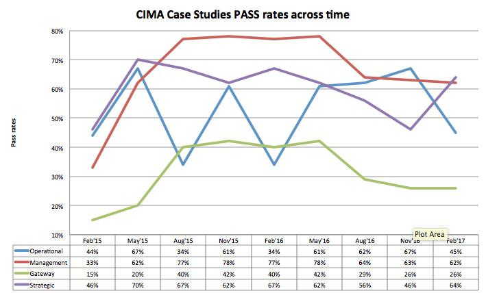 CIMA Strategic Level Case Study – A Winning Study Schedule