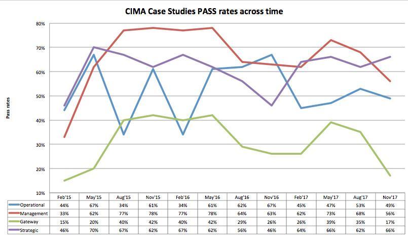 CIMA Release 2015 Exam Success Rates | the cima student