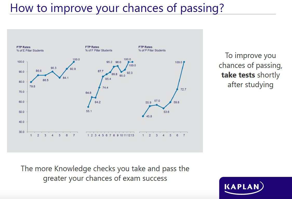 the truth behind the pass rates for cima exams